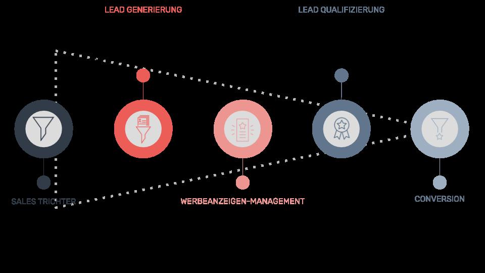 Digitales Marketing und Vertrieb